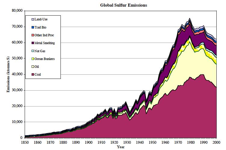 Une ère glacière était-elle prédite dans les années 70 ? SO2-emissions