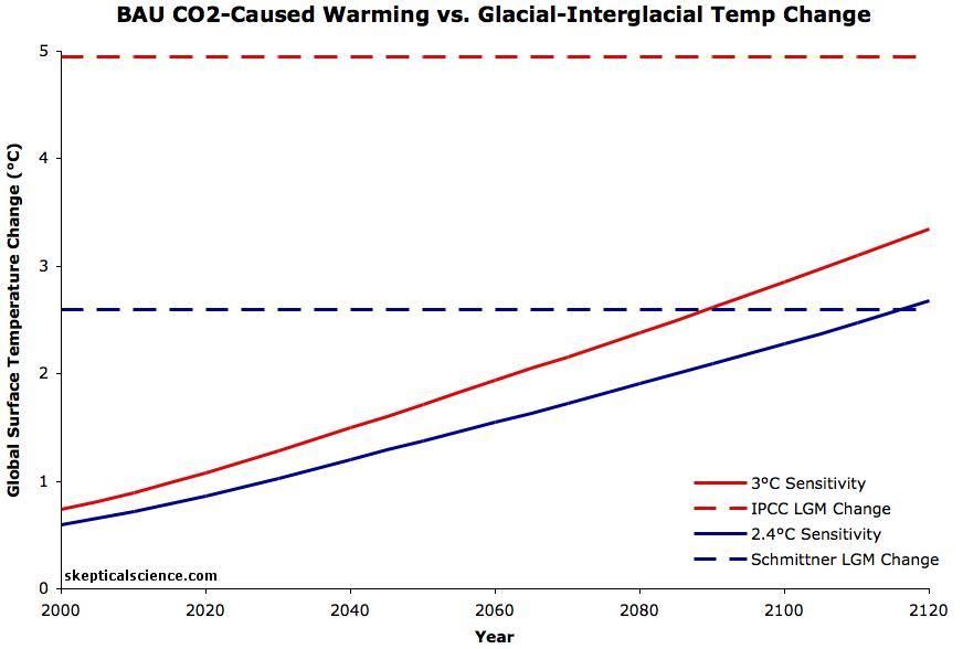 schmittner vs IPCC