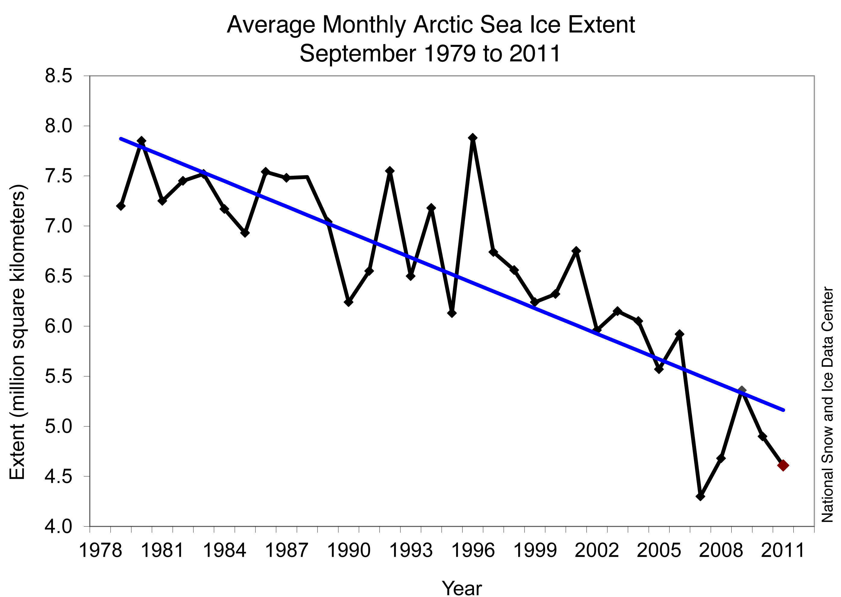Sept Arctic sea ice extent