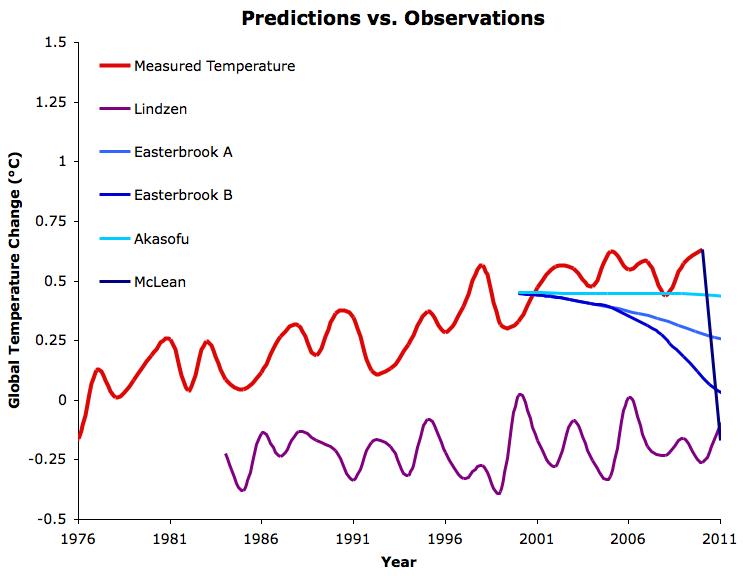 skeptic predictions