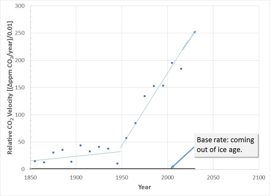 10-yr CO2 avg