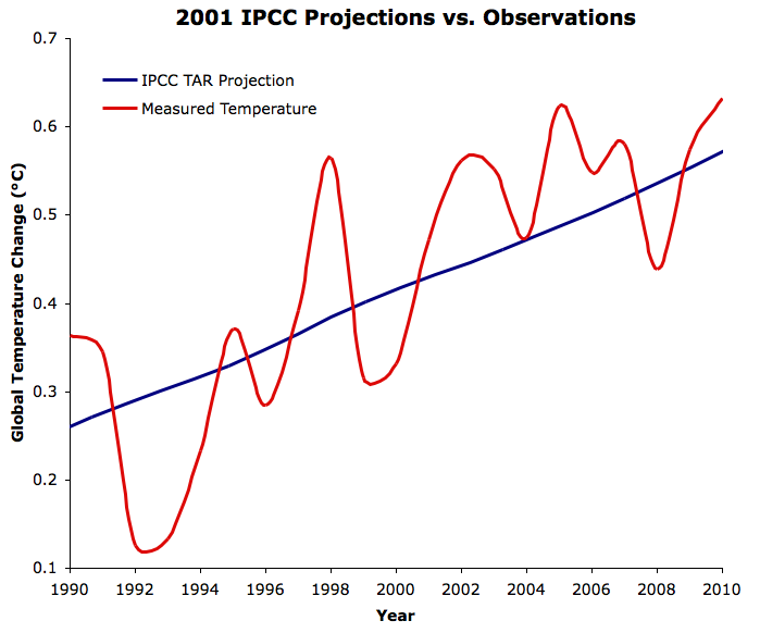 IPCC TAR vs. GISTEMP since 1990