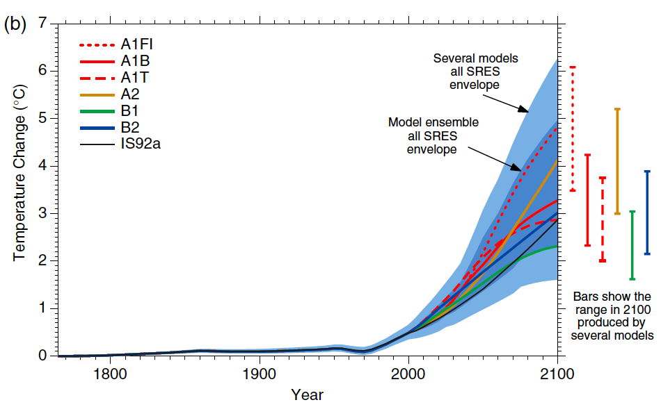 IPCC TAR projections