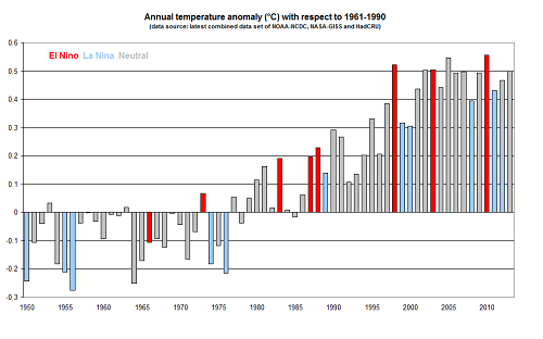 Graph of global annual surface temperature anomaly