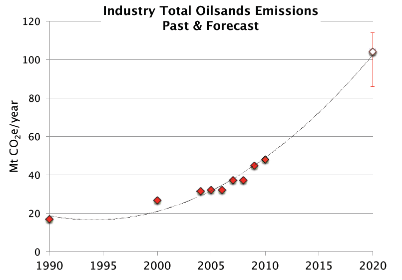 tarsands emissions projections