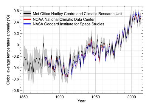 Gaph of global average temperature anomaly per 3 data sets