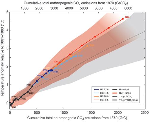 Temperature-cumulative-co2-emisions-2014