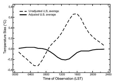 Graph of Temperature Bias