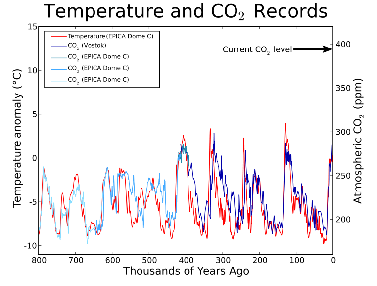 Ice Core CO2