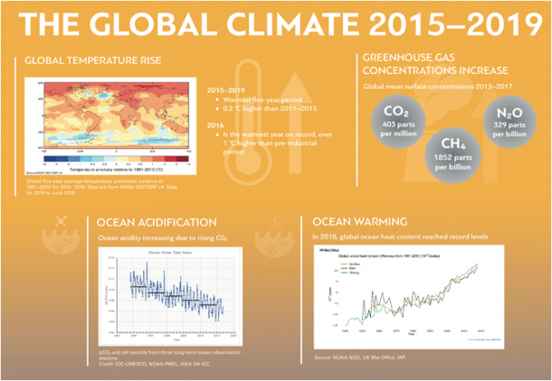 The Global Climate 2015-2019