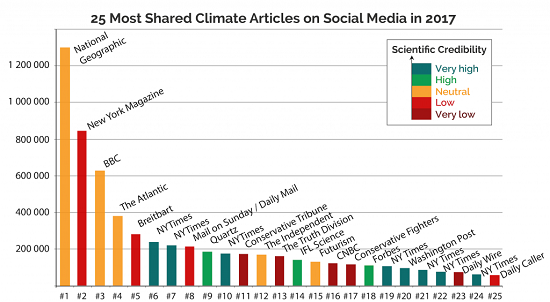 Climate Feedback's Review of Top 25 Climate Stories