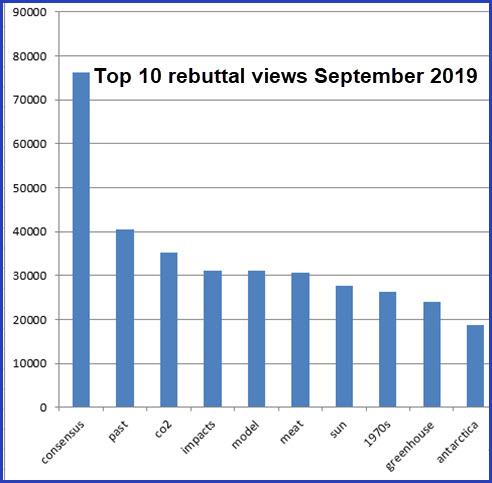 Top10-September