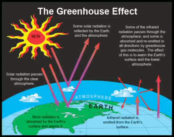 Teaching climate science for Green housse effect