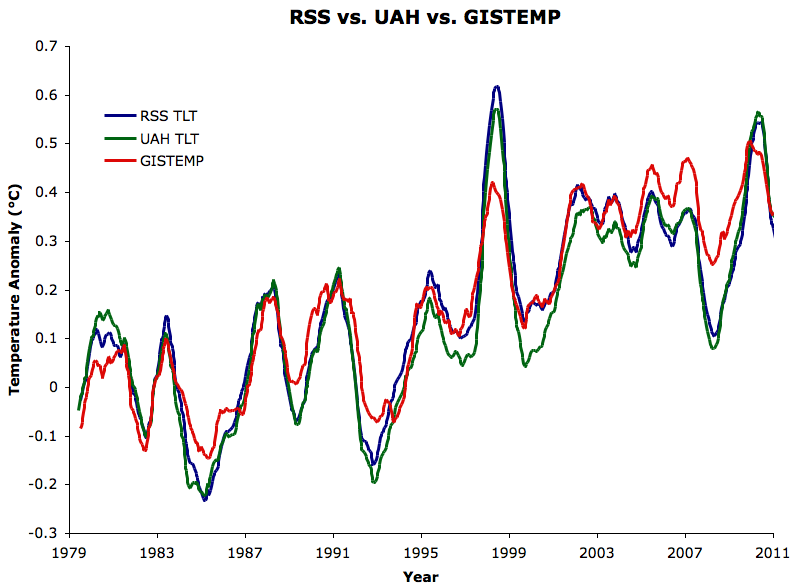 UAH vs RSS vs GISS