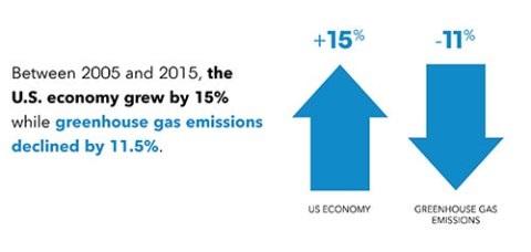 US Economy v Emissions