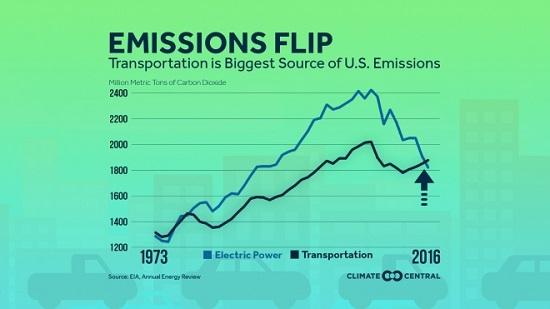 US Emissions Flip