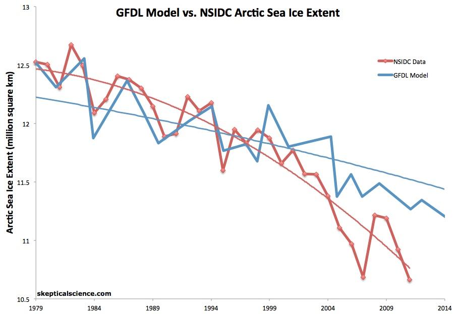 GFDL vs. NSIDC