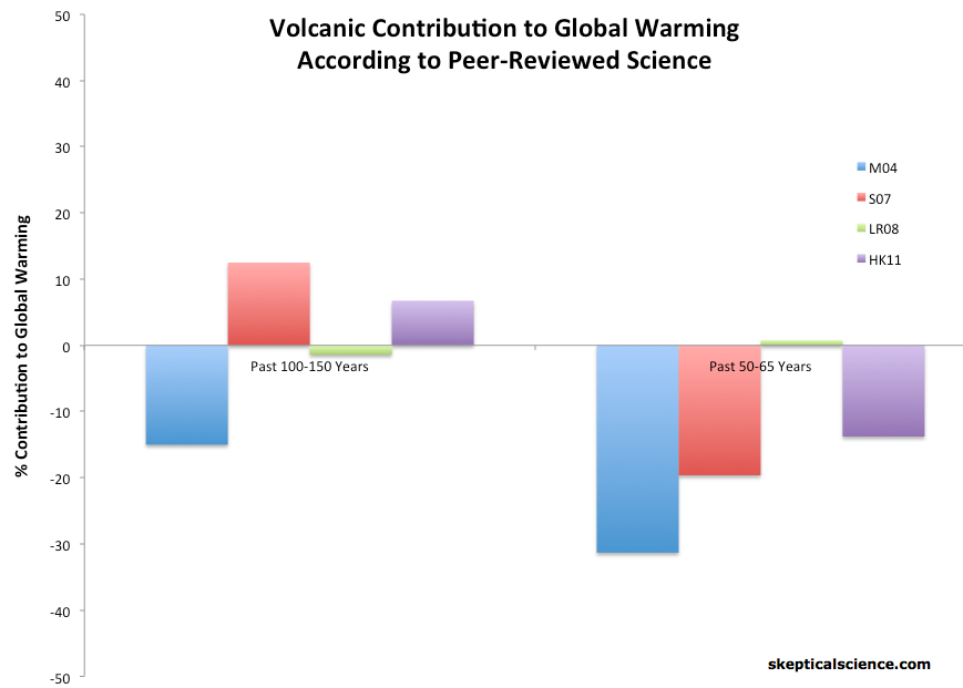 volcanic attribution