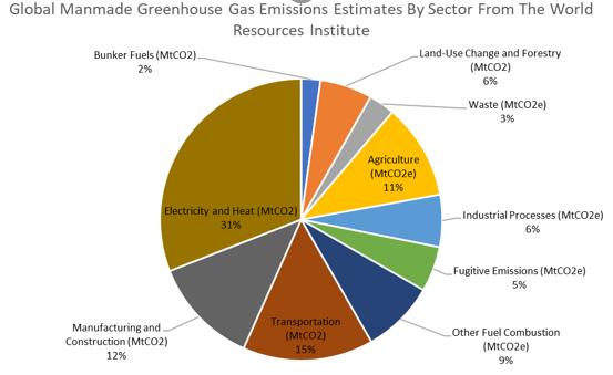 WRI GHG Emissions