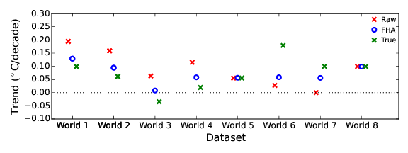 Figure 2: Raw, homogenized and true trends for synthetic worlds.