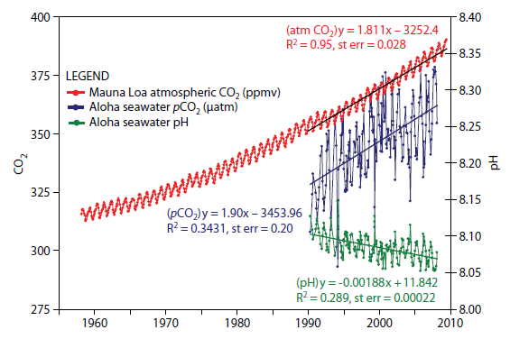 relationship between ocean and atmosphere