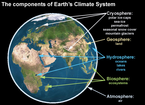 The components of Earth's climate system
