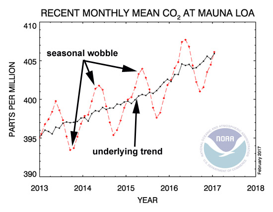 Monthly CO2 from NOAA