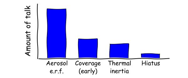 Figure 3(a)