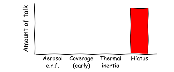 Figure 3(b)