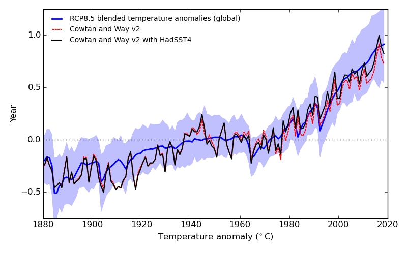Comparison of observations to climate models