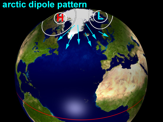 Arctic Dipole