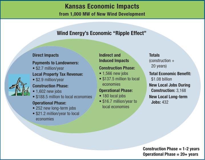Kansas wind benefits