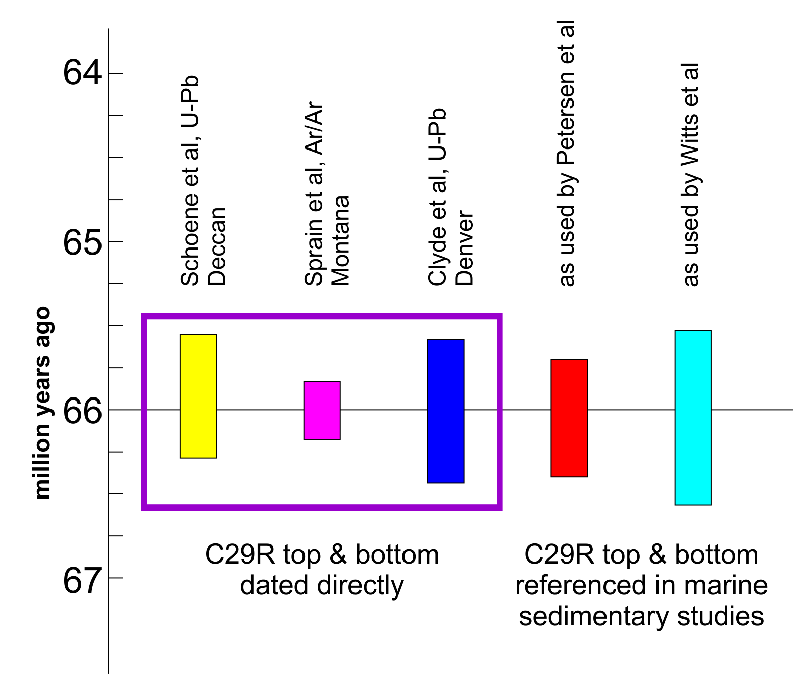 Variability in end-Cretaceous C29R