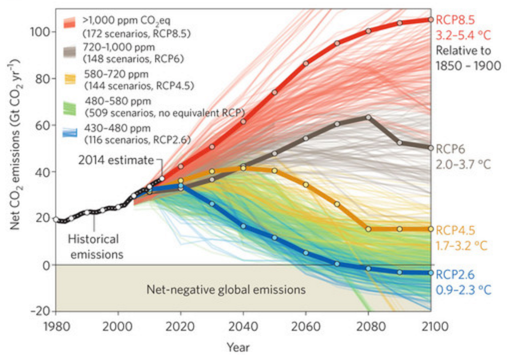The Road to Two Degrees, Part One: Feasible Emissions