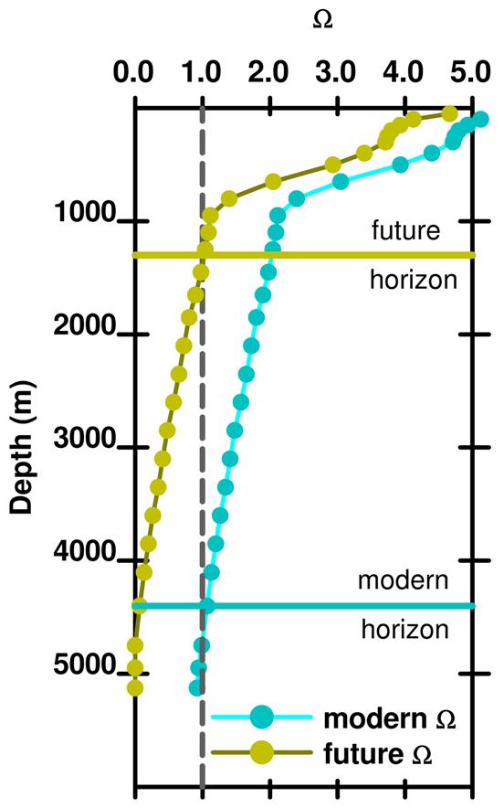 Fig 16 future omega