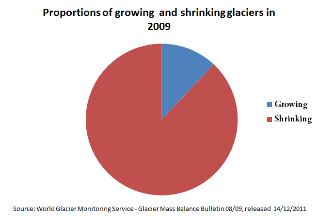 Figure 2 percentage of shrinking and growing glaciers in 2008 2009