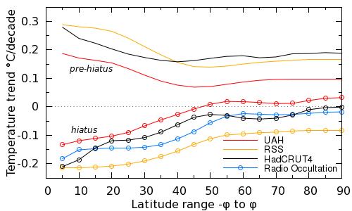 Figure 2: Gleisner et al 2015 figure 4.