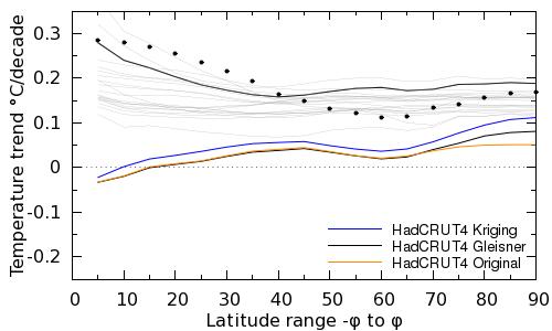 Figure 5: The impact of choice of hiatus period