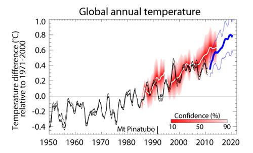 http://www.skepticalscience.com/pics/globa--forecast-1.jpg