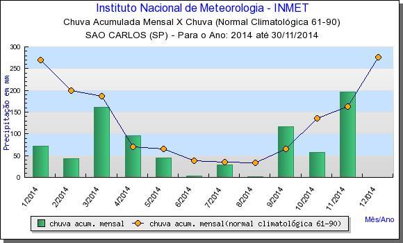 Sao Paulo Brazil rainfall