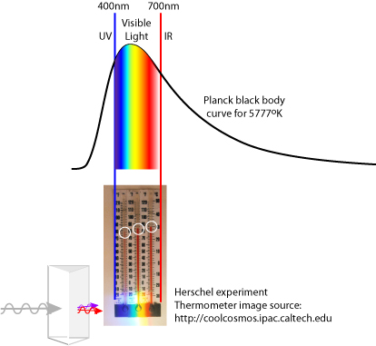 Herschel Experiment with Solar Planck Curve