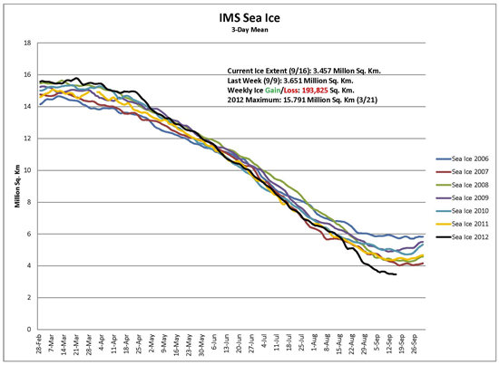 IMS Sea Ice