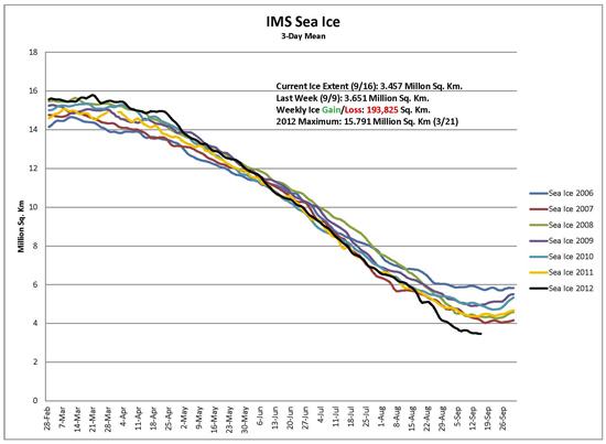 IMS Sea Ice