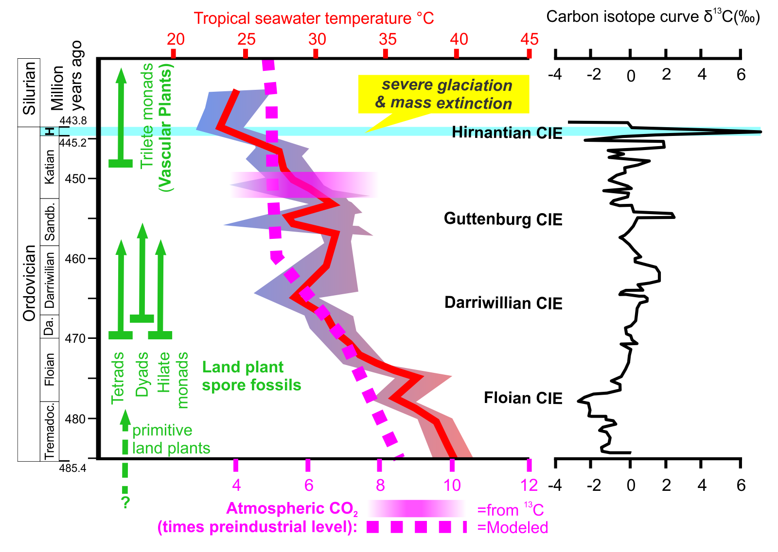 Falling CO2 and temperatures in the Ordovician