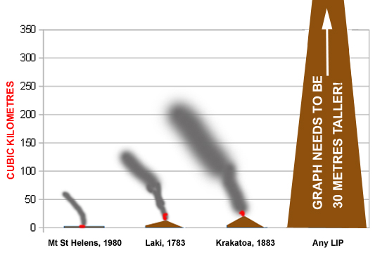 Scale of volcanicity