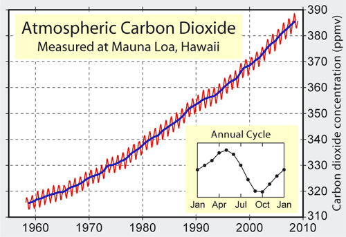 Atmospheric carbon dioxide levels from the late 1950s onwards