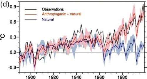 anthropogenic global warming an inconvenient The first argument this paper will discuss regarding global warming is the alleged consensus of scientists that anthropogenic global warming is indeed occurring second, to explore the methods of the scientific data collected thus far and illustrate the flaws in the collected data and prediction models based on that data.