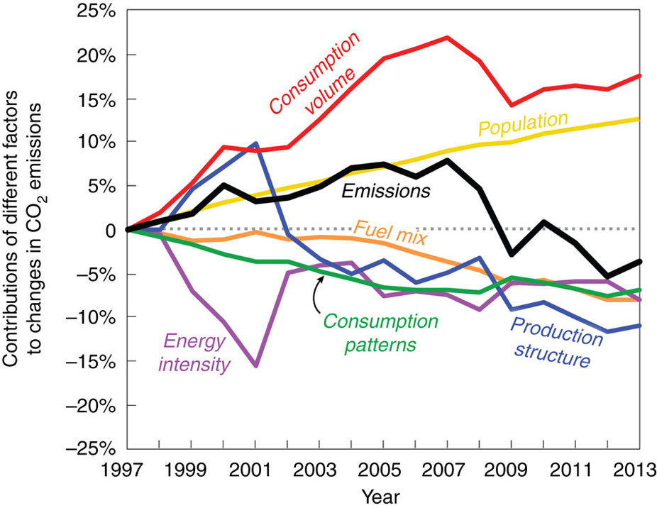 Contributions of different factors to changes in US CO2 emissions between 1997 and 2013
