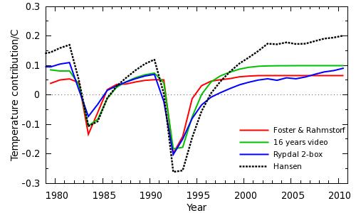 Figure 2: Volcanic responses