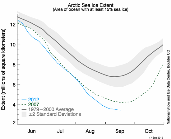 NSIDC Arctic sea-ice